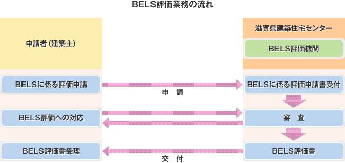 BELS評価業務の流れ